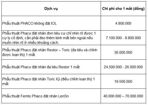 Bảng chi phí mổ đục thủy tinh thể tại viện mắt kỹ thuật cao Hà Nội